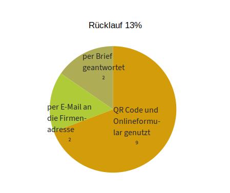 9% der Befragten nutzten den QR Code